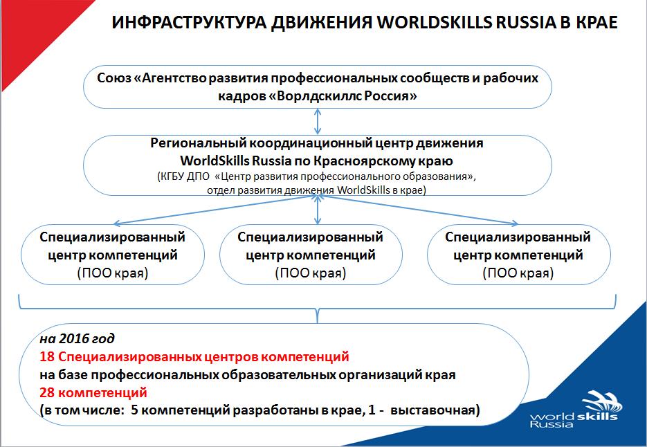 Инфраструктура WSR